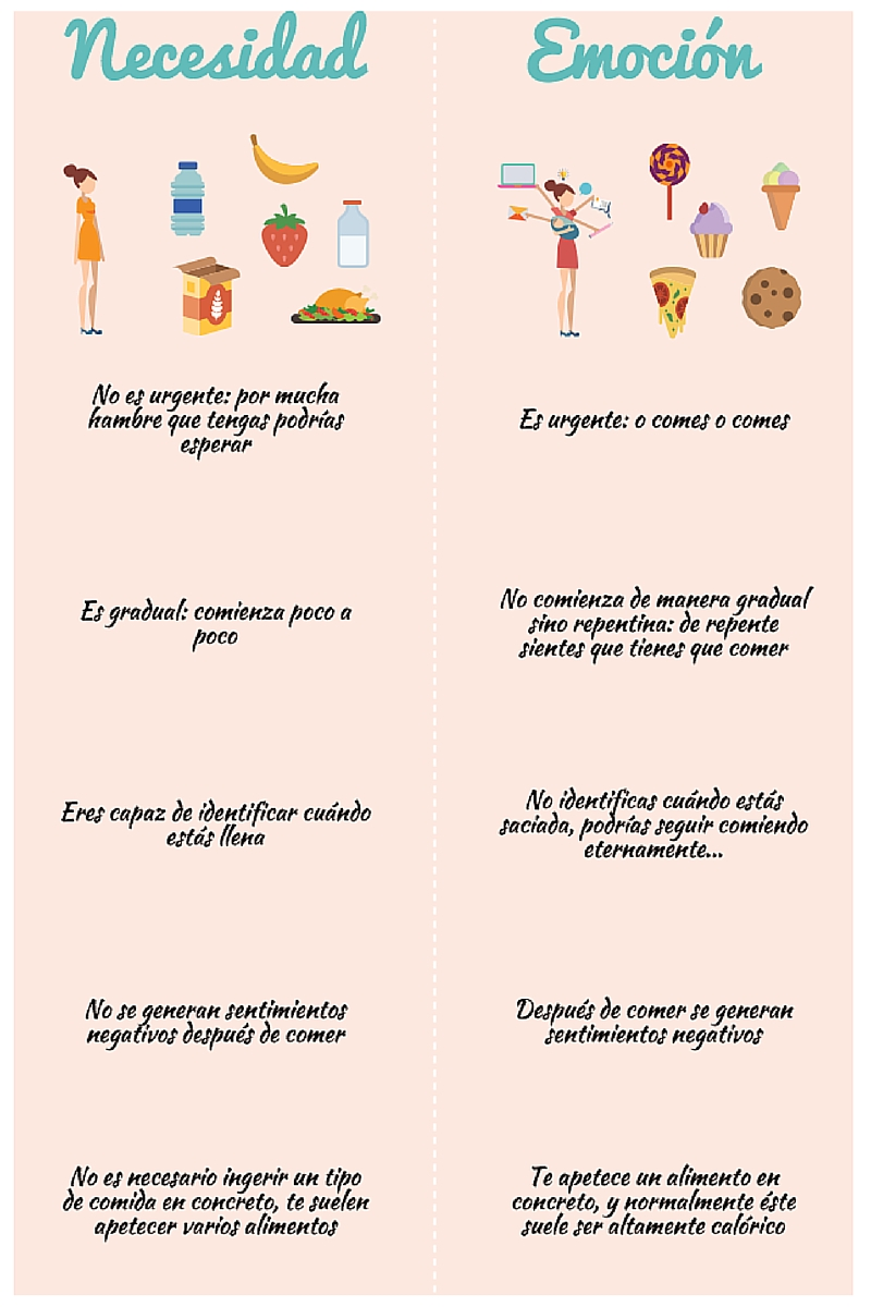 tabla con diferencias entre alimentación emocional y no emocional